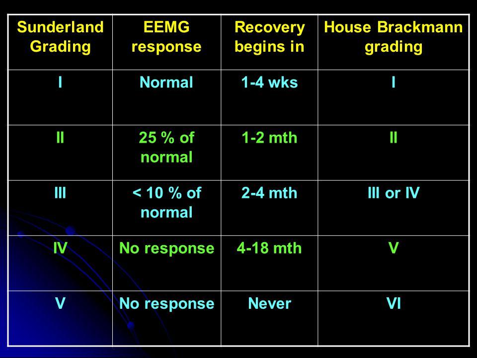 Sunderland Grading EEMG response Recovery begins in House Brackmann grading INormal1-4 wksI II25 % of normal 1-2 mthII III< 10 % of normal 2-4 mthIII or IV IVNo response4-18 mthV VNo responseNeverVI