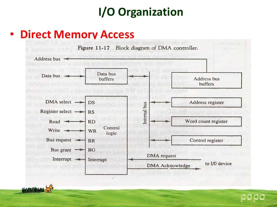 I/O Organization Direct Memory Access