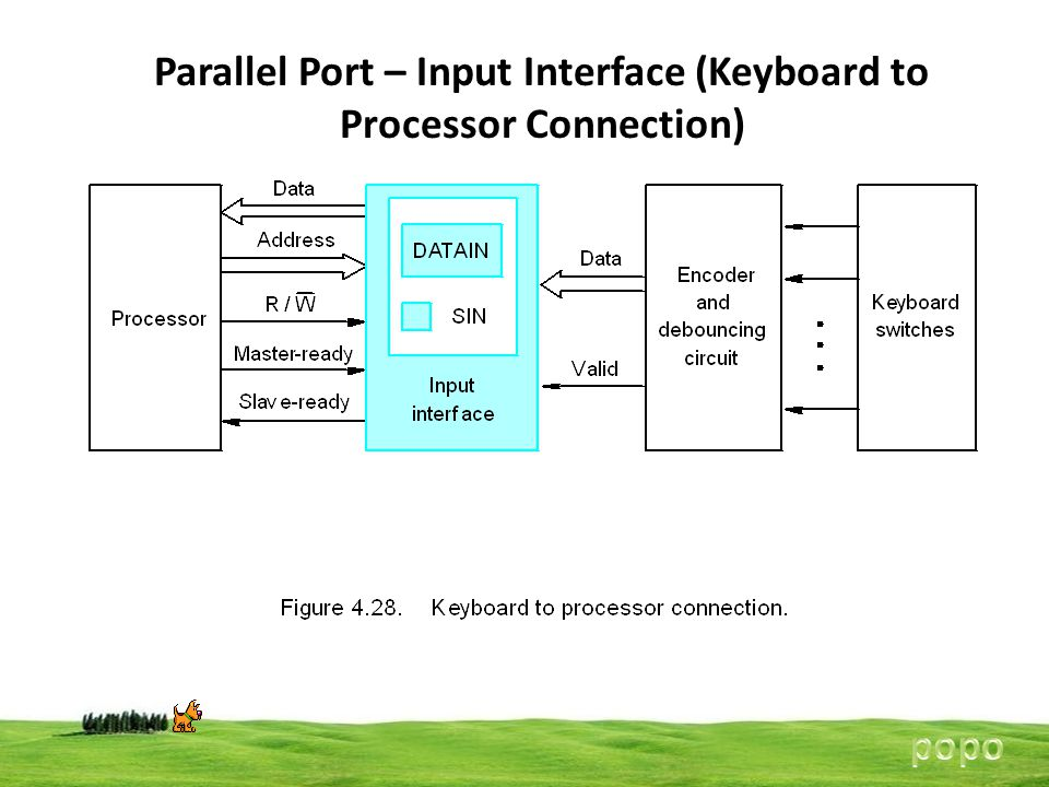 Parallel Port – Input Interface (Keyboard to Processor Connection) 35