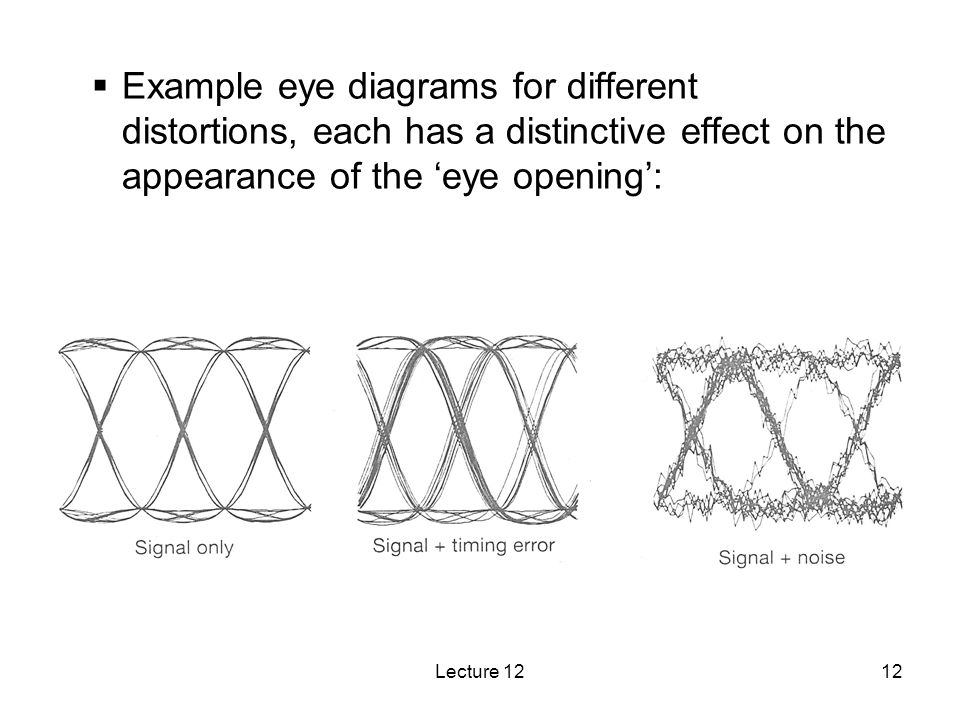 Lecture 1212 Example eye diagrams for different distortions, each has a distinctive effect on the appearance of the eye opening: