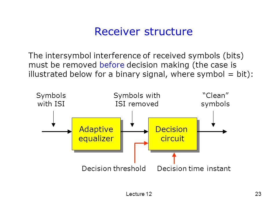 Lecture 1223 Receiver structure The intersymbol interference of received symbols (bits) must be removed before decision making (the case is illustrate