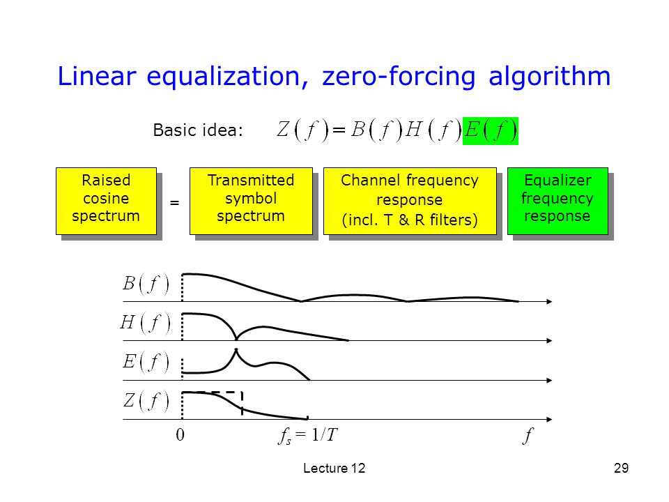 Lecture 1229 Linear equalization, zero-forcing algorithm Raised cosine spectrum Transmitted symbol spectrum Channel frequency response (incl. T & R fi