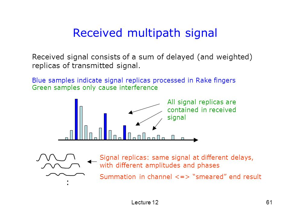Lecture 1261 Received multipath signal Received signal consists of a sum of delayed (and weighted) replicas of transmitted signal. All signal replicas