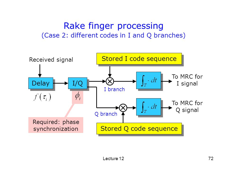 Lecture 1272 Delay Rake finger processing Received signal Stored I code sequence (Case 2: different codes in I and Q branches) I branch Q branch I/Q S