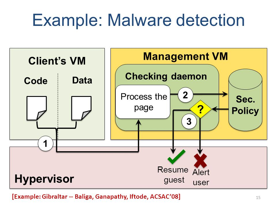 Hypervisor Clients VM Management VM Code Data Checking daemon Sec.