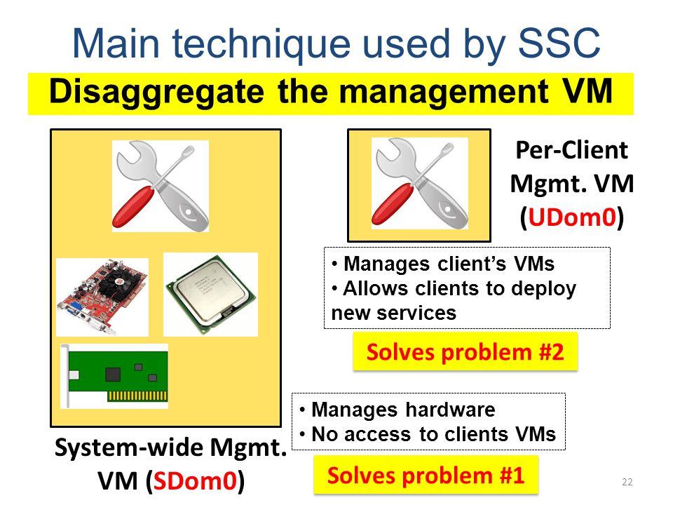 System-wide Mgmt. VM (SDom0) Per-Client Mgmt.