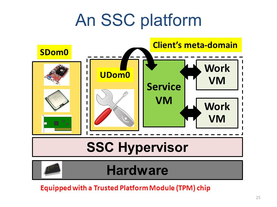 An SSC platform Hardware SSC Hypervisor 25 SDom0 Work VM UDom0 Clients meta-domain Service VM Equipped with a Trusted Platform Module (TPM) chip