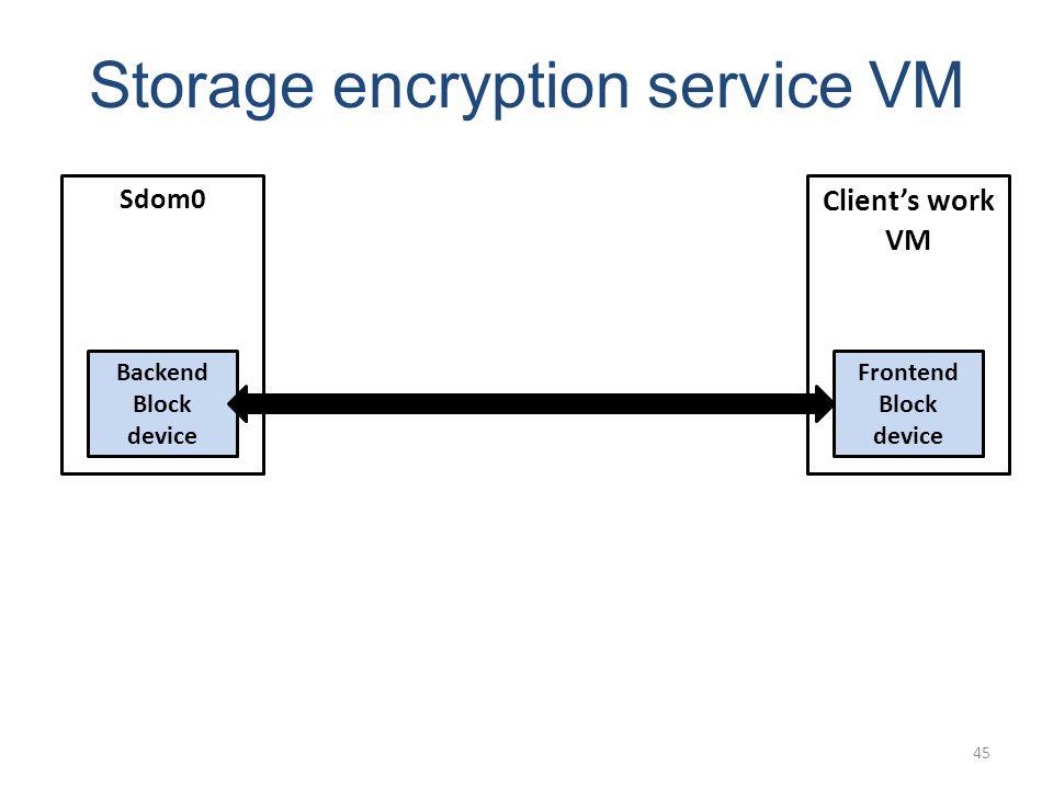 Storage encryption service VM Sdom0 Clients work VM Backend Block device Frontend Block device 45