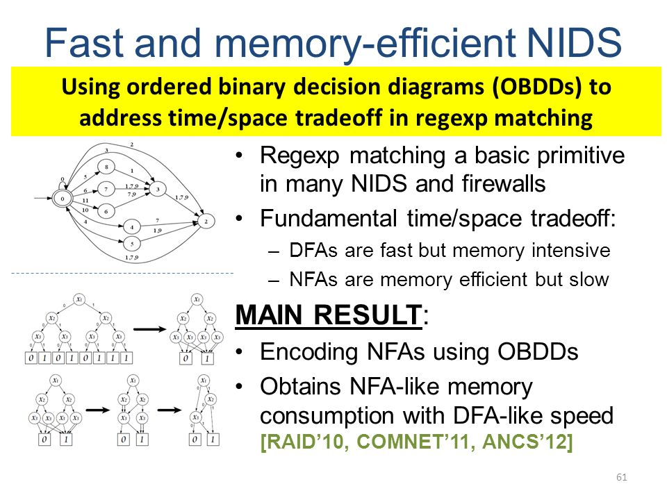 Fast and memory-efficient NIDS Regexp matching a basic primitive in many NIDS and firewalls Fundamental time/space tradeoff: –DFAs are fast but memory intensive –NFAs are memory efficient but slow MAIN RESULT: Encoding NFAs using OBDDs Obtains NFA-like memory consumption with DFA-like speed [RAID10, COMNET11, ANCS12] 61 Using ordered binary decision diagrams (OBDDs) to address time/space tradeoff in regexp matching