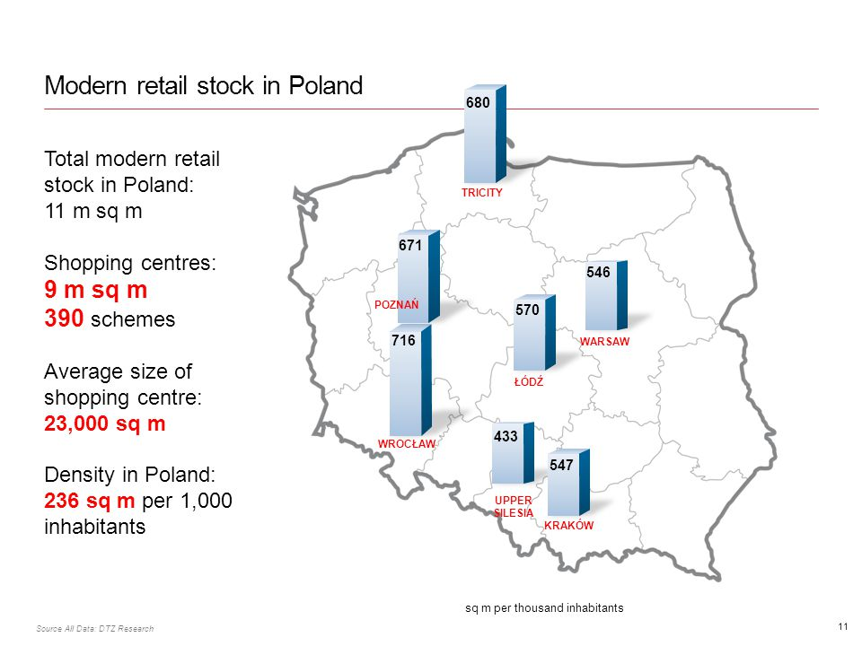 Modern retail stock in Poland 11 Total modern retail stock in Poland: 11 m sq m Shopping centres: 9 m sq m 390 schemes Average size of shopping centre: 23,000 sq m Density in Poland: 236 sq m per 1,000 inhabitants Source All Data: DTZ Research sq m per thousand inhabitants