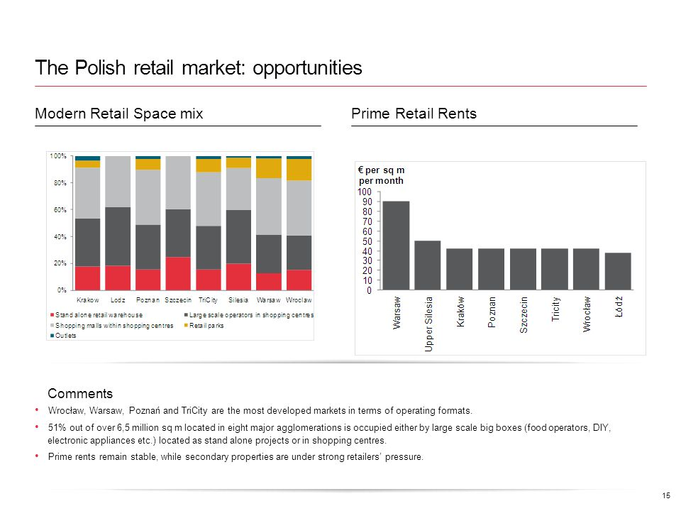 The Polish retail market: opportunities Comments Wrocław, Warsaw, Poznań and TriCity are the most developed markets in terms of operating formats.