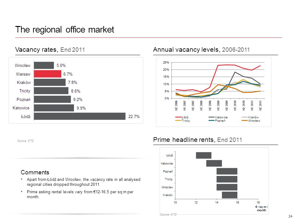 The regional office market 24 Source: DTZ Comments Apart from Łódź and Wrocław, the vacancy rate in all analysed regional cities dropped throughout 2011 Prime asking rental levels vary from 12-16.5 per sq m per month.