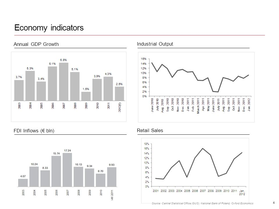 Economy indicators Annual GDP Growth Industrial Output FDI Inflows ( bln) Retail Sales Source: Central Statistical Office (GUS), National Bank of Poland, Oxford Economics 4