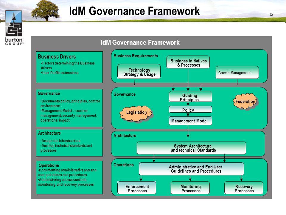 12 IdM Governance Framework Business Initiatives & Processes Technology Strategy & Usage Growth Management Federation Legislation Guiding Principles P
