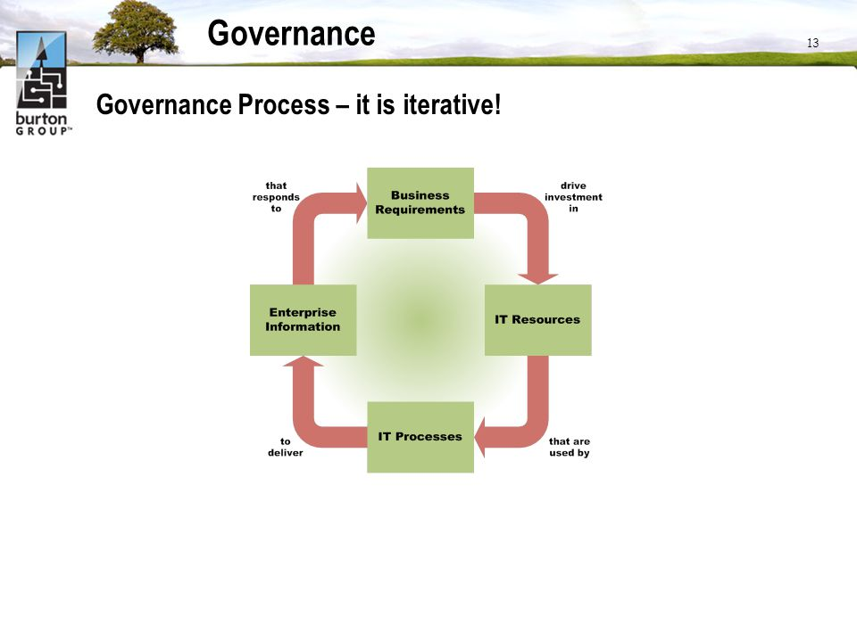 13 Governance Governance Process – it is iterative!