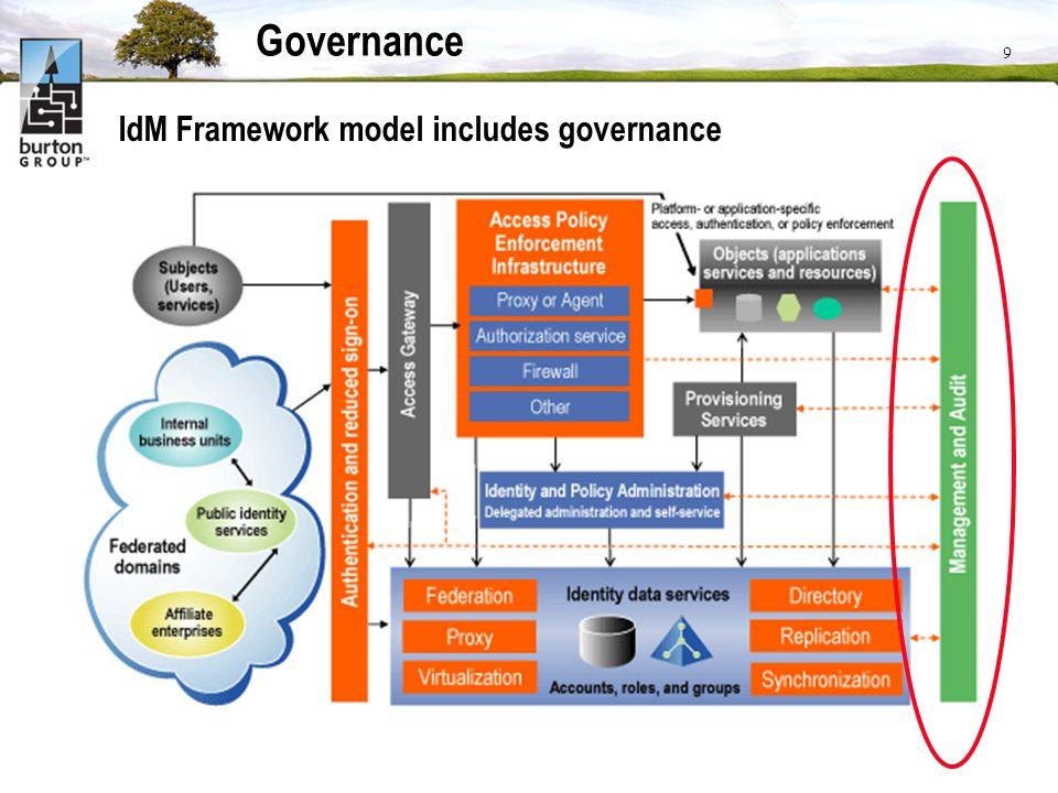 9 Governance IdM Framework model includes governance