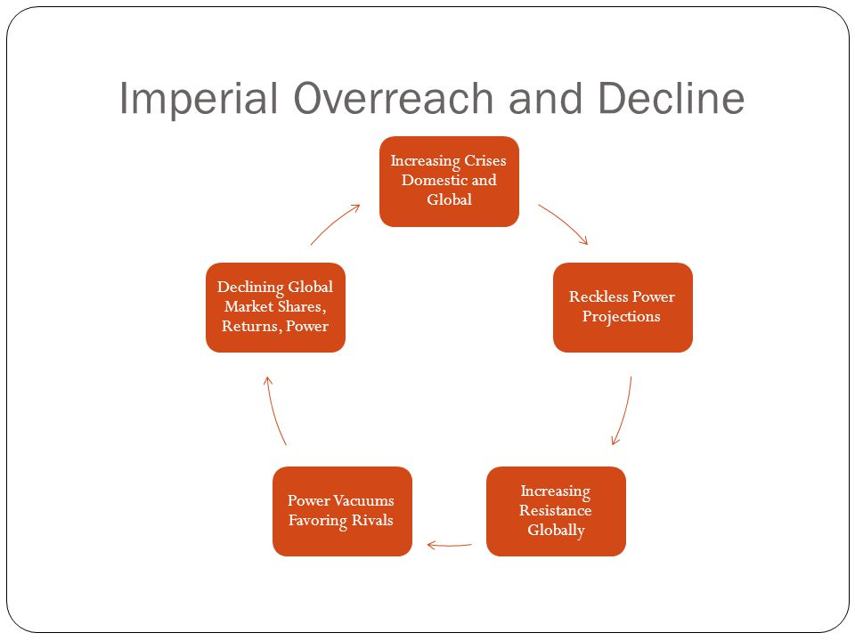 Imperial Overreach and Decline Increasing Crises Domestic and Global Reckless Power Projections Increasing Resistance Globally Power Vacuums Favoring Rivals Declining Global Market Shares, Returns, Power