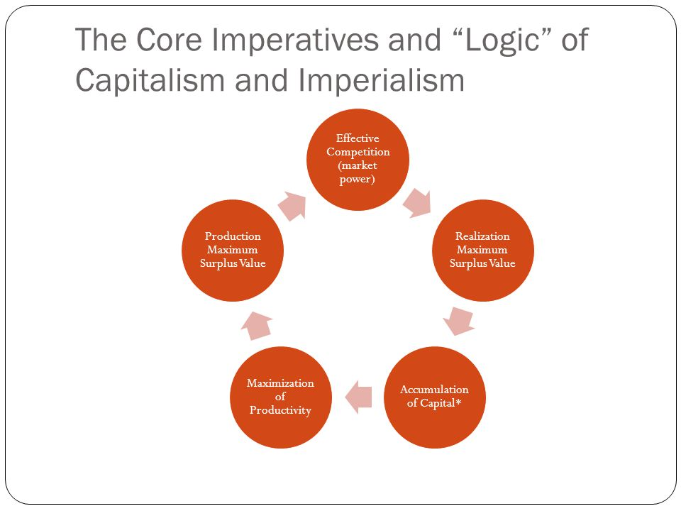 The Core Imperatives and Logic of Capitalism and Imperialism Effective Competition (market power) Realization Maximum Surplus Value Accumulation of Capital* Maximization of Productivity Production Maximum Surplus Value