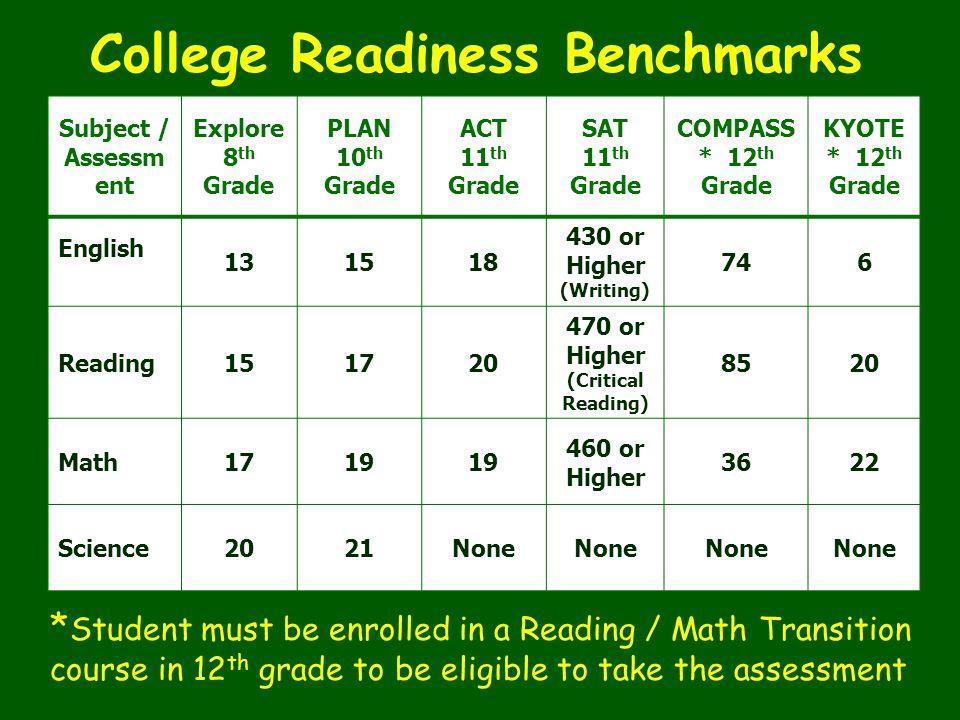 Subject / Assessm ent Explore 8 th Grade PLAN 10 th Grade ACT 11 th Grade SAT 11 th Grade COMPASS * 12 th Grade KYOTE * 12 th Grade English 131518 430