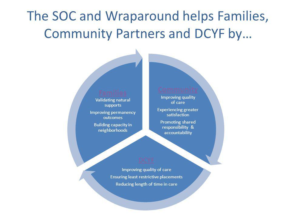 The SOC and Wraparound helps Families, Community Partners and DCYF by… Community Improving quality of care Experiencing greater satisfaction Promoting shared responsibility & accountability DCYF Improving quality of care Ensuring least restrictive placements Reducing length of time in care Families Validating natural supports Improving permanency outcomes Building capacity in neighborhoods