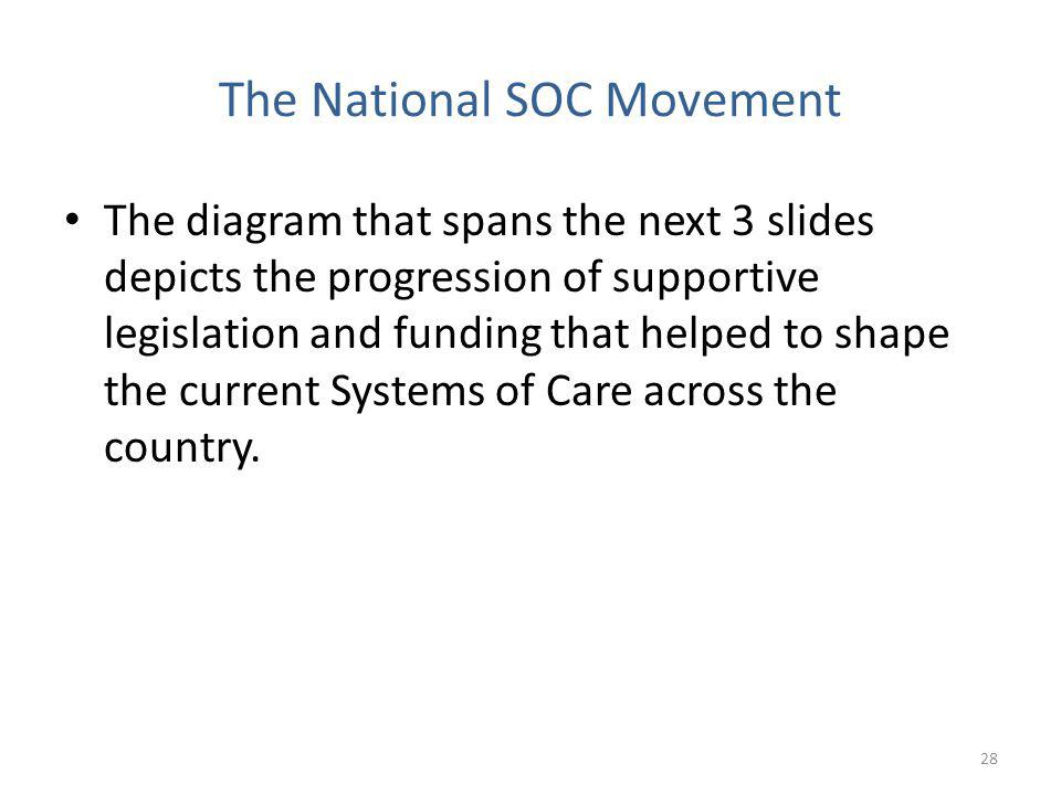 The diagram that spans the next 3 slides depicts the progression of supportive legislation and funding that helped to shape the current Systems of Care across the country.