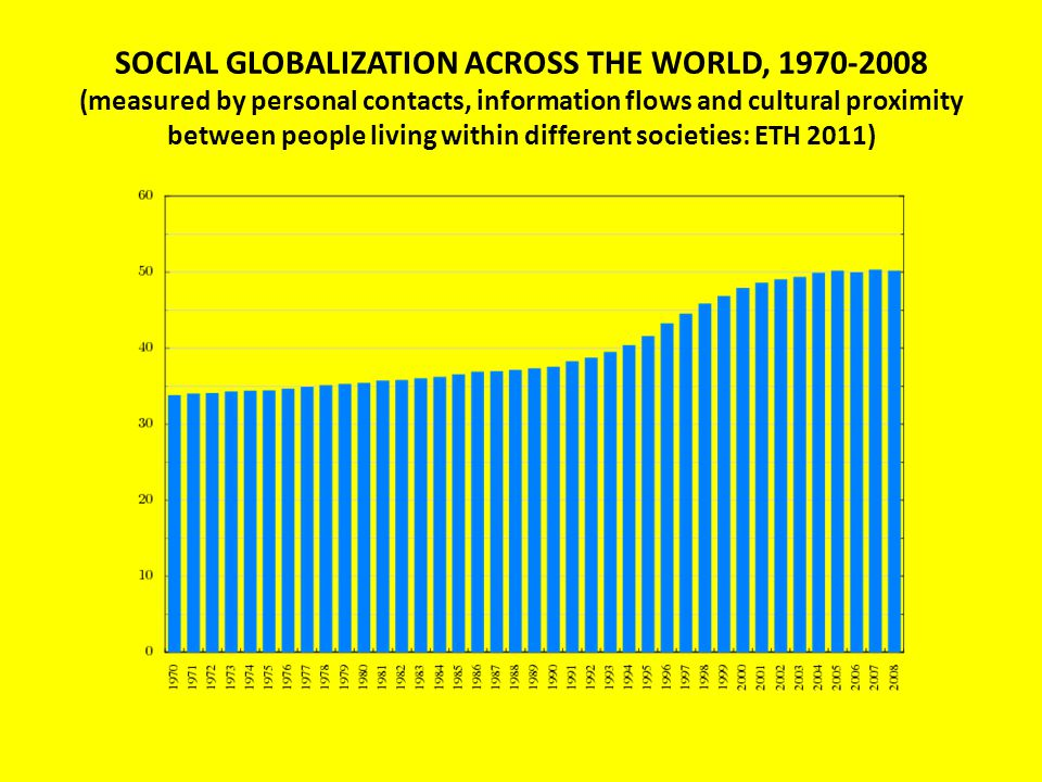 SOCIAL GLOBALIZATION ACROSS THE WORLD, 1970-2008 (measured by personal contacts, information flows and cultural proximity between people living within different societies: ETH 2011)