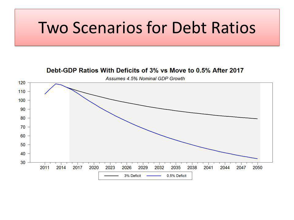 Two Scenarios for Debt Ratios