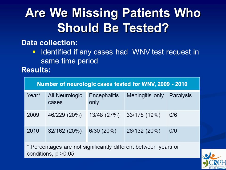 Data collection: Identified if any cases had WNV test request in same time period Results: Are We Missing Patients Who Should Be Tested? Number of neu