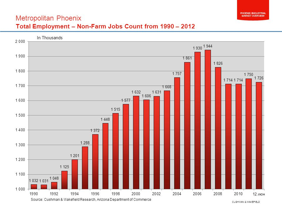 PHOENIX IINDUSTRIAL MARKET OVERVIEW CUSHMAN & WAKEFIELD Metropolitan Phoenix Total Employment – Non-Farm Jobs Count from 1990 – 2012 In Thousands Source: Cushman & Wakefield Research, Arizona Department of Commerce