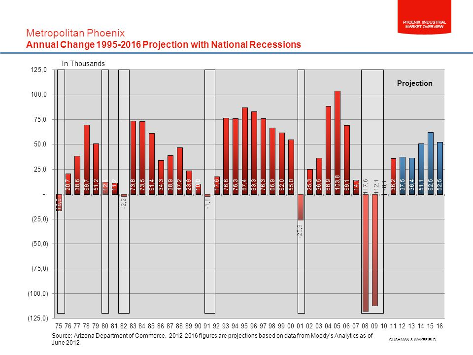 PHOENIX IINDUSTRIAL MARKET OVERVIEW CUSHMAN & WAKEFIELD In Thousands Metropolitan Phoenix Annual Change 1995-2016 Projection with National Recessions Projection Source: Arizona Department of Commerce.