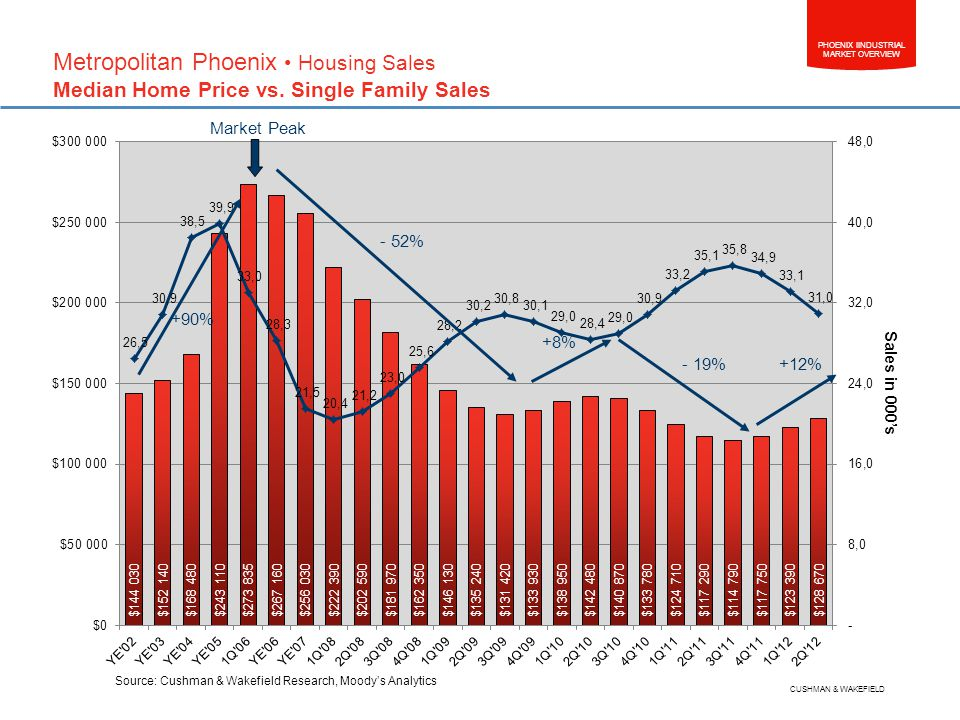 PHOENIX IINDUSTRIAL MARKET OVERVIEW CUSHMAN & WAKEFIELD Source: Cushman & Wakefield Research, Moodys Analytics Metropolitan Phoenix Housing Sales Median Home Price vs.