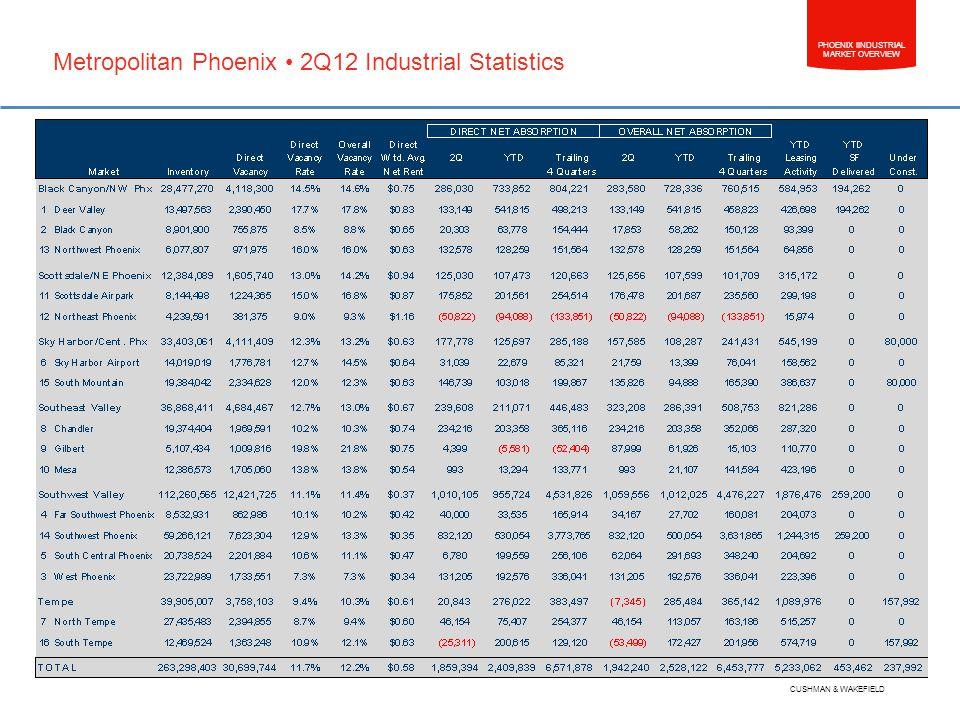PHOENIX IINDUSTRIAL MARKET OVERVIEW CUSHMAN & WAKEFIELD Metropolitan Phoenix 2Q12 Industrial Statistics