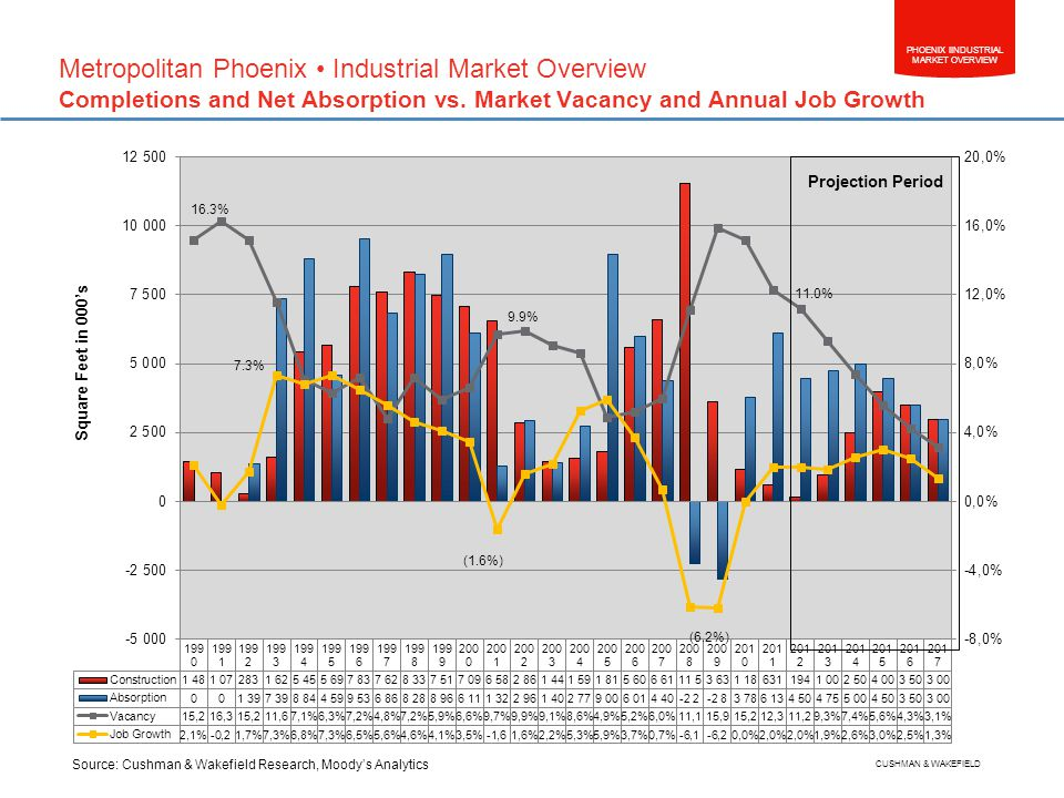 PHOENIX IINDUSTRIAL MARKET OVERVIEW CUSHMAN & WAKEFIELD Source: Cushman & Wakefield Research, Moodys Analytics Square Feet in 000s Metropolitan Phoenix Industrial Market Overview Completions and Net Absorption vs.