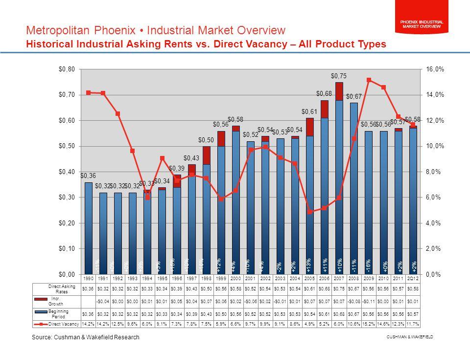 PHOENIX IINDUSTRIAL MARKET OVERVIEW CUSHMAN & WAKEFIELD Metropolitan Phoenix Industrial Market Overview Historical Industrial Asking Rents vs.