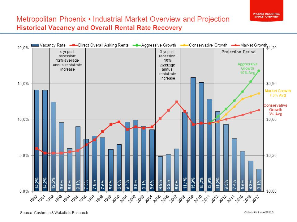 PHOENIX IINDUSTRIAL MARKET OVERVIEW CUSHMAN & WAKEFIELD Metropolitan Phoenix Industrial Market Overview and Projection Historical Vacancy and Overall Rental Rate Recovery Projection Period Aggressive Growth 10% Avg Conservative Growth 3% Avg 4-yr post- recession: 12% average annual rental rate increase 3-yr post- recession: 10% average annual rental rate increase Market Growth 7.3% Avg Source: Cushman & Wakefield Research