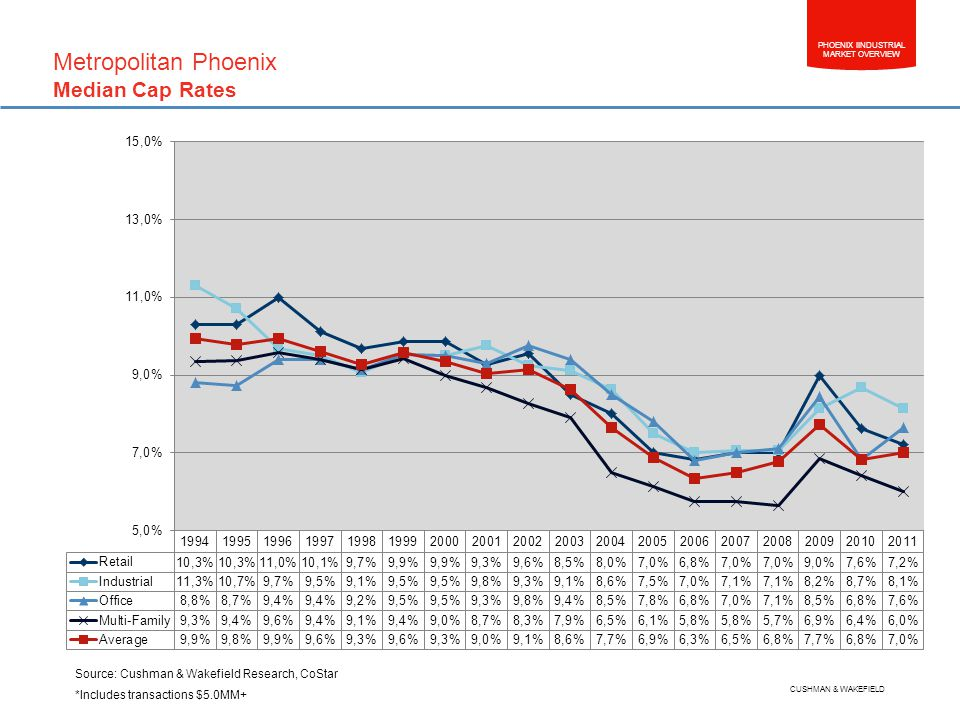PHOENIX IINDUSTRIAL MARKET OVERVIEW CUSHMAN & WAKEFIELD Source: Cushman & Wakefield Research, CoStar *Includes transactions $5.0MM+ Metropolitan Phoenix Median Cap Rates