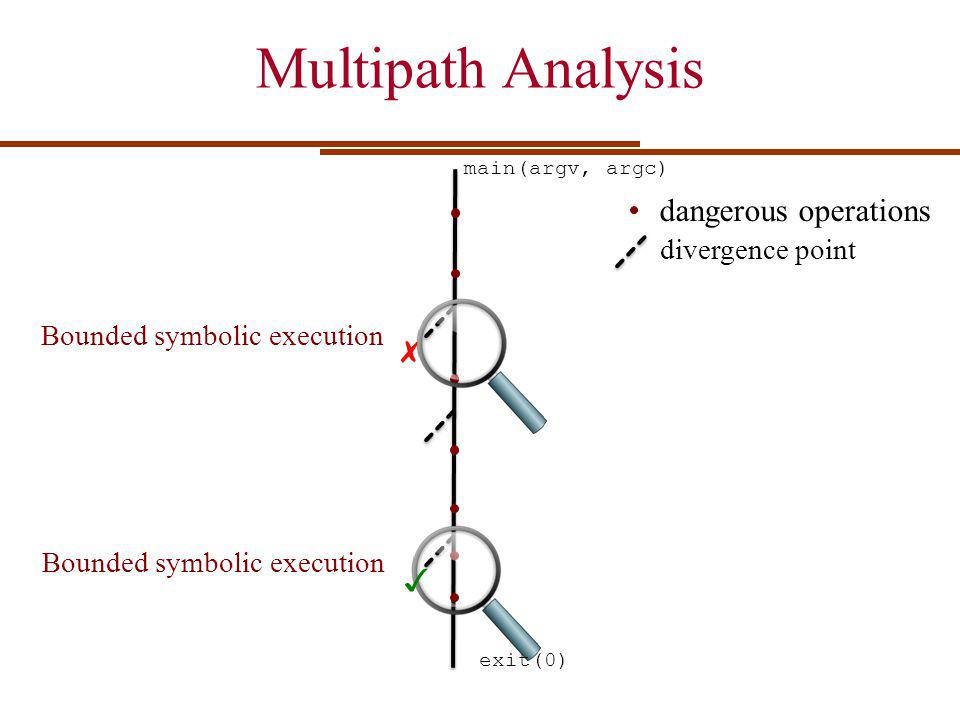 Multipath Analysis main(argv, argc) exit(0) dangerous operations divergence point Bounded symbolic execution