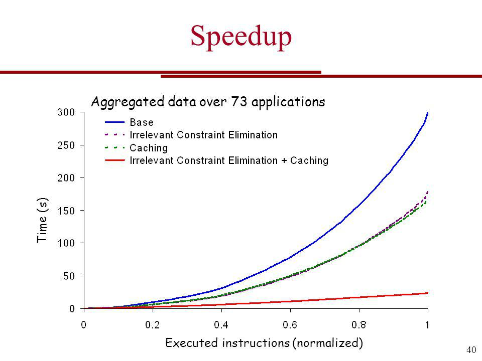 Speedup Aggregated data over 73 applications Time (s) Executed instructions (normalized) 40