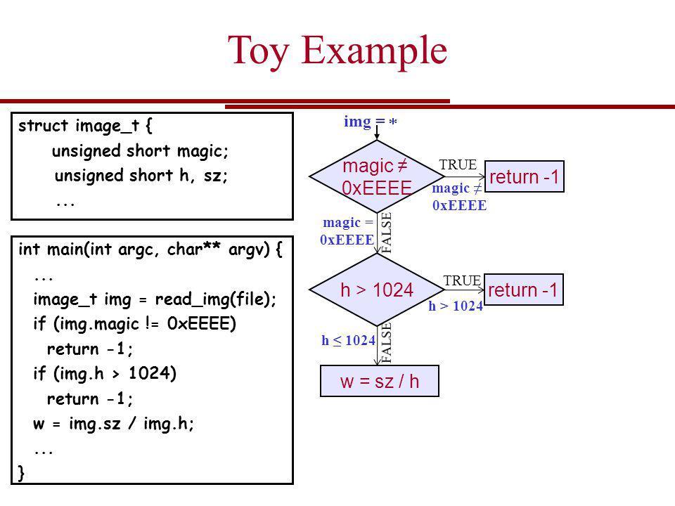 magic 0xEEEE magic = 0xEEEE img = Toy Example TRUE int main(int argc, char** argv) {...