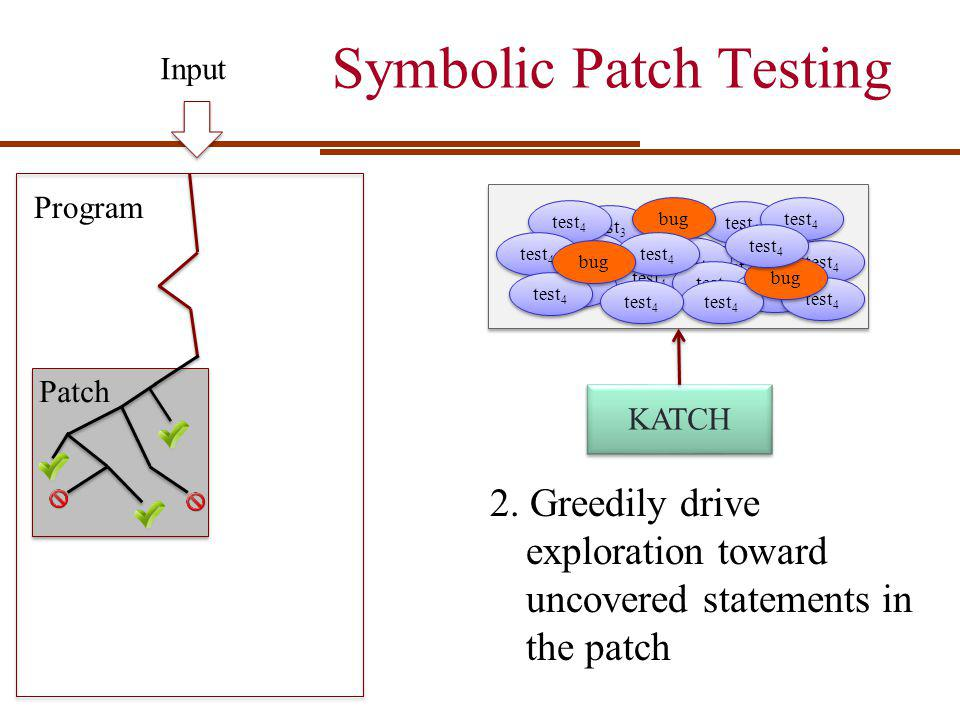 Symbolic Patch Testing Program Input Patch 2. Greedily drive exploration toward uncovered statements in the patch 1 1 test 4 test 1 test 4 test 3 test