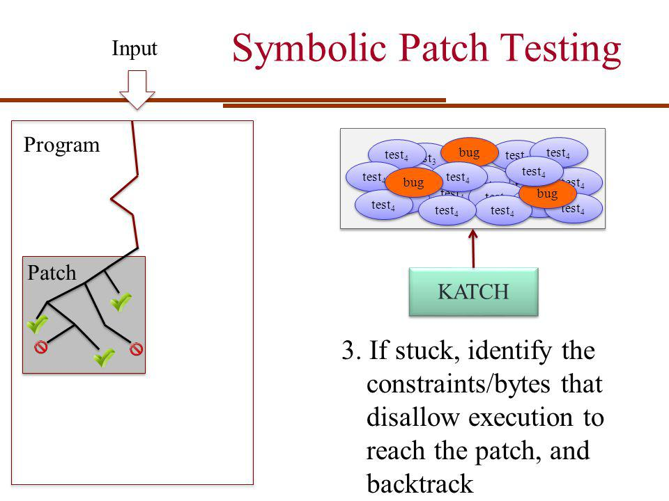 Symbolic Patch Testing Input 3. If stuck, identify the constraints/bytes that disallow execution to reach the patch, and backtrack 1 1 test 4 test 1 t