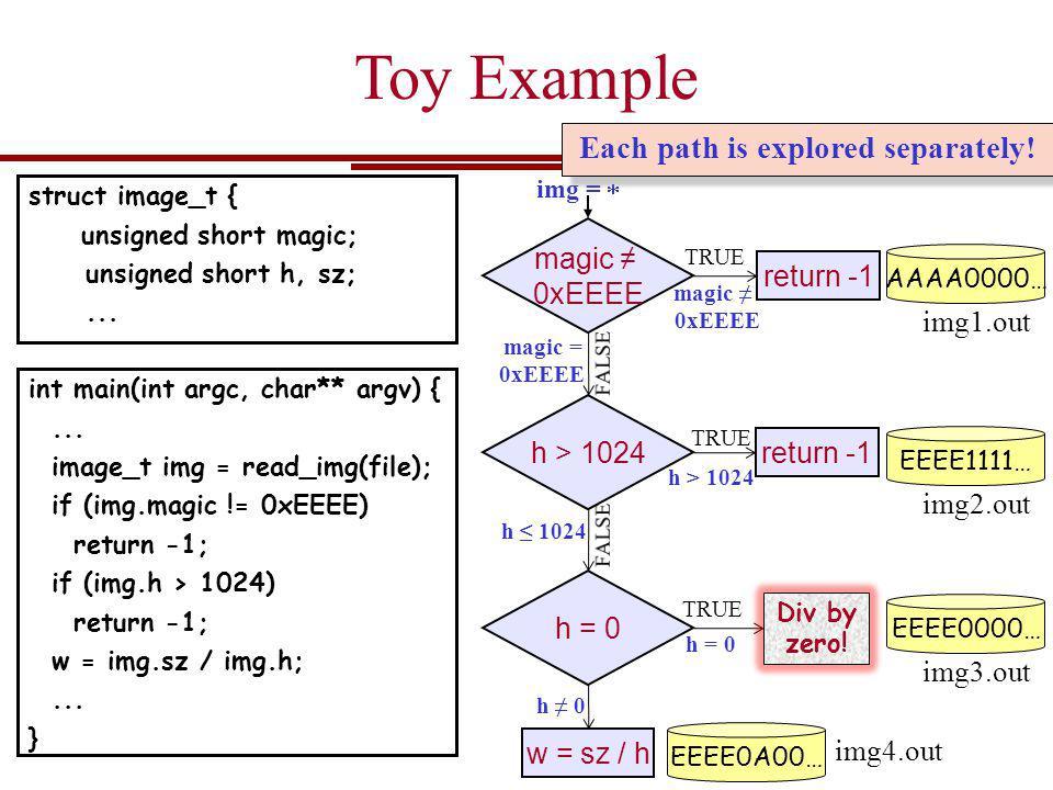 magic 0xEEEE magic = 0xEEEE img = AAAA0000… img1.out TRUE return -1 h > 1024 TRUE h > 1024 return -1 h 1024 EEEE1111… img2.out h = 0 TRUE h = 0 Div by zero.