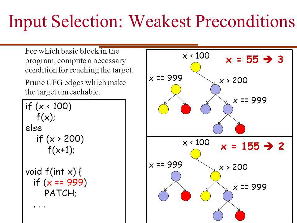 Input Selection: Weakest Preconditions For which basic block in the program, compute a necessary condition for reaching the target. Prune CFG edges wh