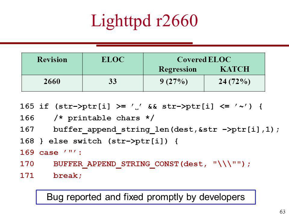 Lighttpd r2660 63 RevisionELOCCovered ELOC Regression KATCH 2660339 (27%)24 (72%) 165 if (str>ptr[i] >= && str>ptr[i] <= ~) { 166 /* printable chars */ 167 buffer_append_string_len(dest,&str >ptr[i],1); 168 } else switch (str>ptr[i]) { 169 case : 170 BUFFER_APPEND_STRING_CONST(dest, \\\ ); 171 break; Bug reported and fixed promptly by developers