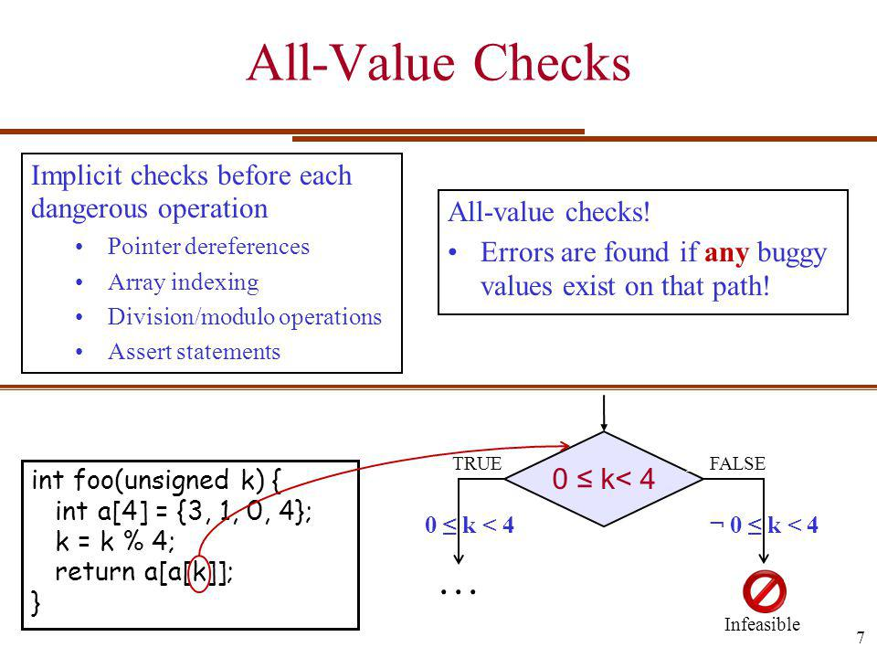Implicit checks before each dangerous operation Pointer dereferences Array indexing Division/modulo operations Assert statements All-Value Checks 0 k< 4 TRUEFALSE int foo(unsigned k) { int a[4] = {3, 1, 0, 4}; k = k % 4; return a[a[k]]; }...