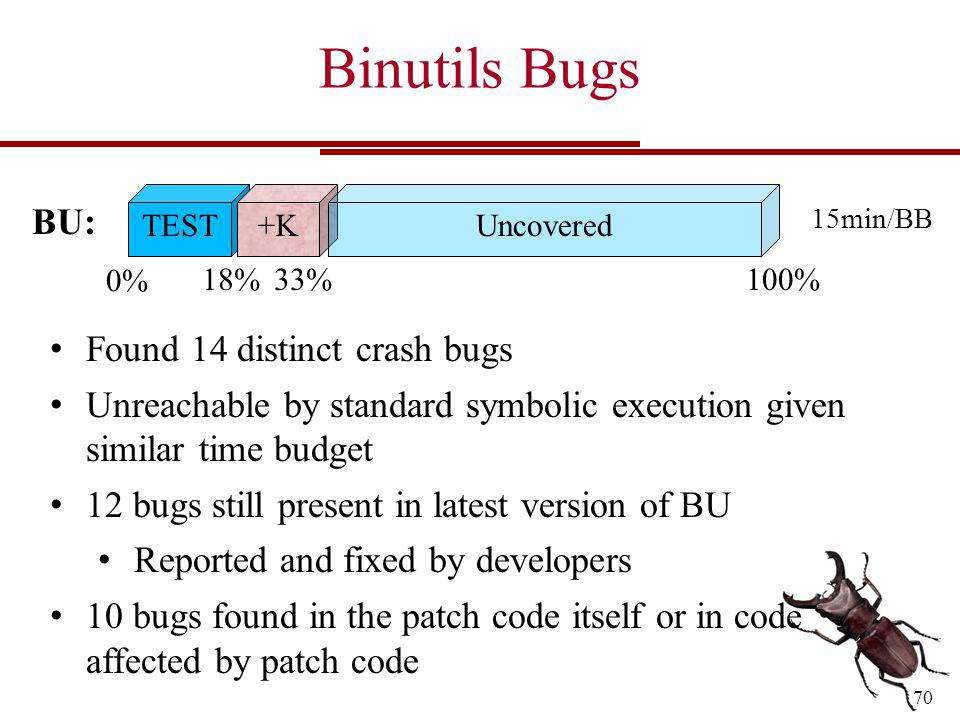 Binutils Bugs 70 Found 14 distinct crash bugs Unreachable by standard symbolic execution given similar time budget 12 bugs still present in latest version of BU Reported and fixed by developers 10 bugs found in the patch code itself or in code affected by patch code TEST 100%33% 0% BU: +KUncovered 18% 15min/BB