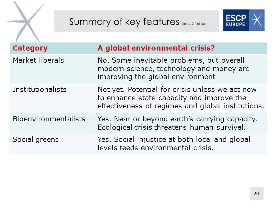 20 Summary of key features (table 2.2 of text) CategoryA global environmental crisis.