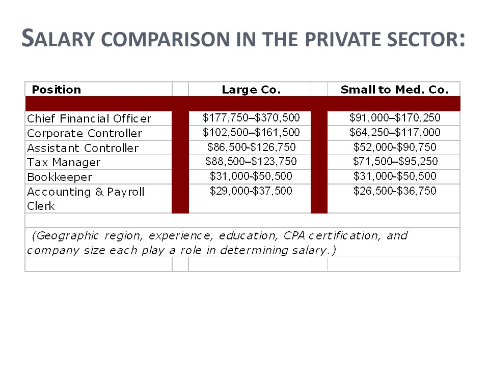 S ALARY COMPARISON IN THE PRIVATE SECTOR :
