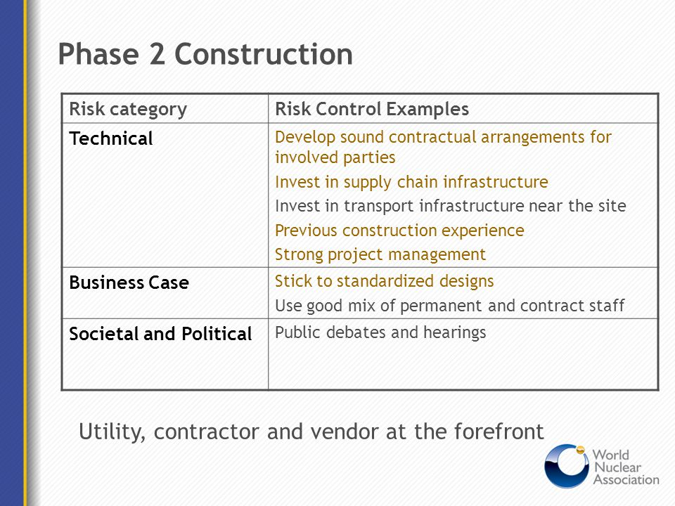 Phase 2 Construction Risk categoryRisk Control Examples Technical Develop sound contractual arrangements for involved parties Invest in supply chain i