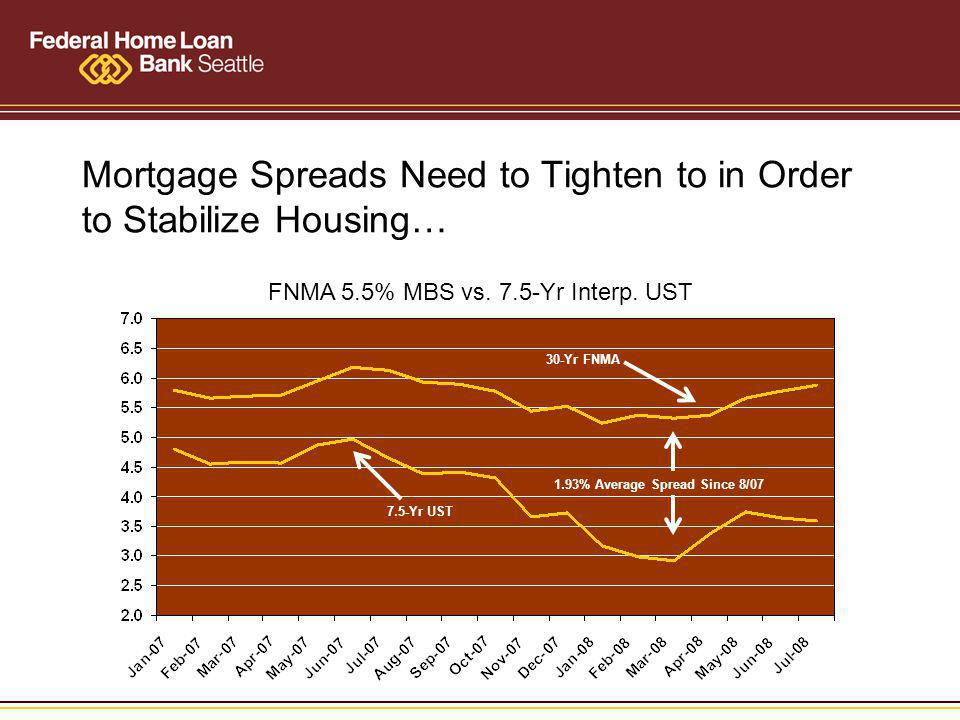 Mortgage Spreads Need to Tighten to in Order to Stabilize Housing… FNMA 5.5% MBS vs.